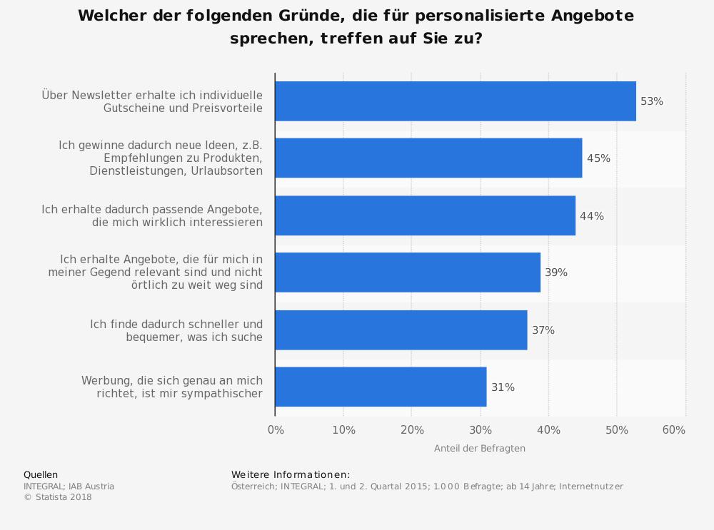 websms - Statistik Welcher der folgenden Gründe, die für personalisierte Angebote sprechen, treffen auf Sie zu?