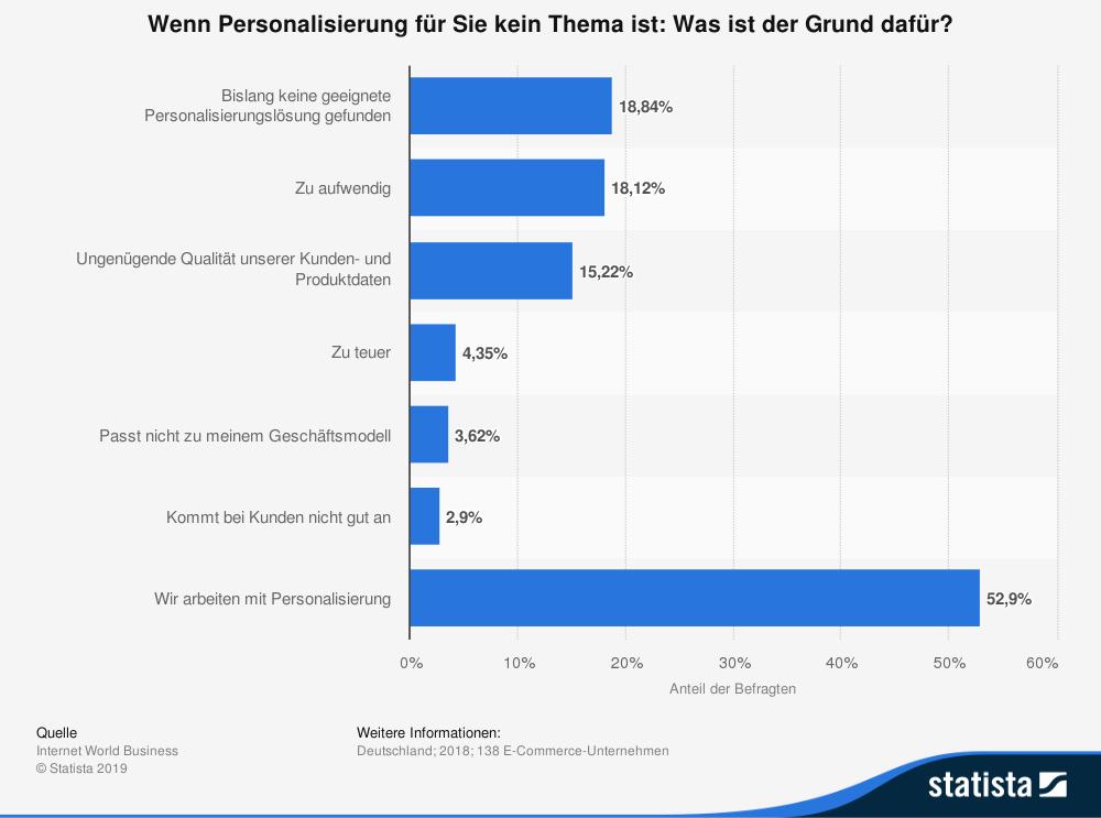 websms - Statistik Wenn Personalisierung für Sie kein Thema ist - was ist der Grund dafür?