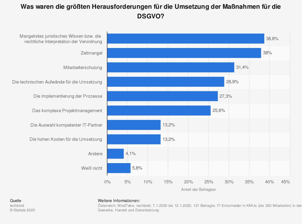 websms - Statistik Was waren die größten Herausforderungen für die Umsetzung der Maßnahmen für die DSGVO
