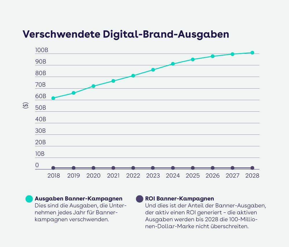 websms - Statistik über verschwendete Digital-Brand-Ausgaben durch Banner-Kampagnen
