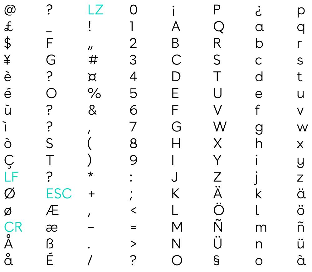 websms - SMS Basiszeichensatz