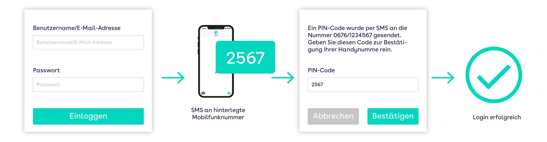websms - Ablauf einer Zwei-Faktor-Authentifizierung über PIN-Code per SMS