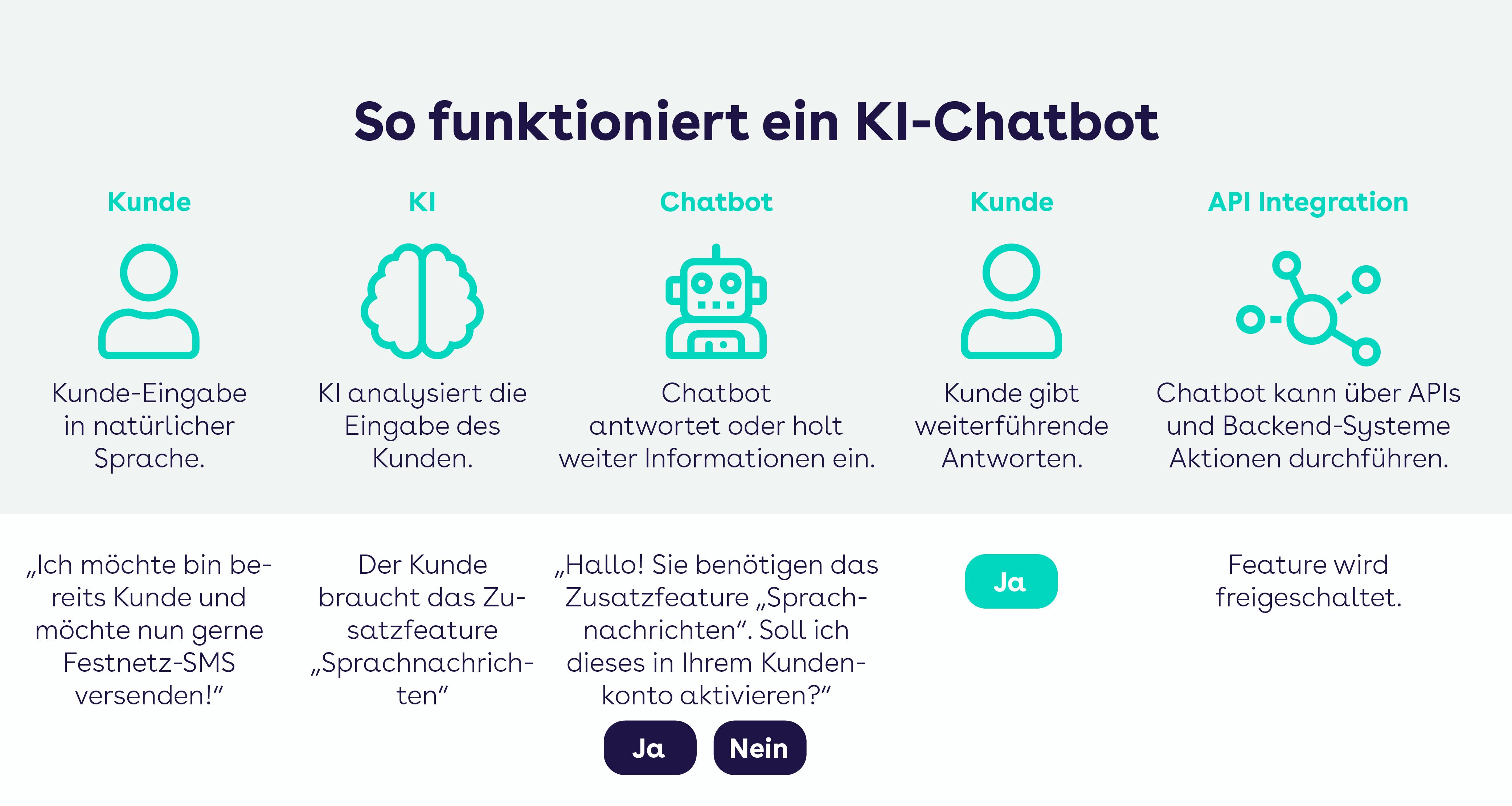 websms - so funktioniert ein KI Chatbot