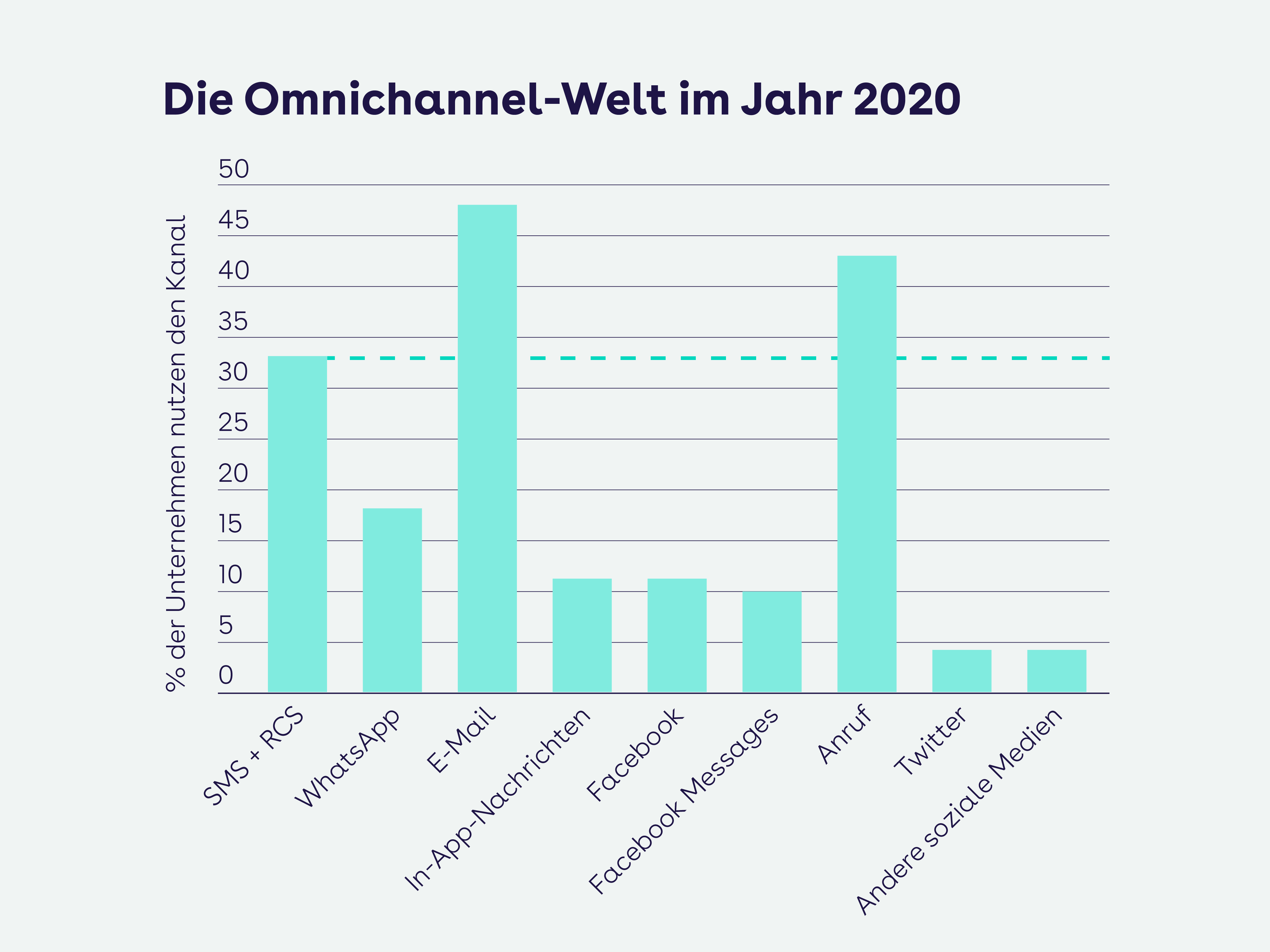 websms - Die Omnichannel-Welt im Jahr 2020