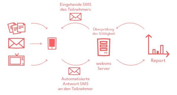 websms - Technischer Ablauf eines SMS-Gewinnspiels