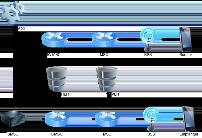 websms - Darstellung des Übertragungswegs einer SMS