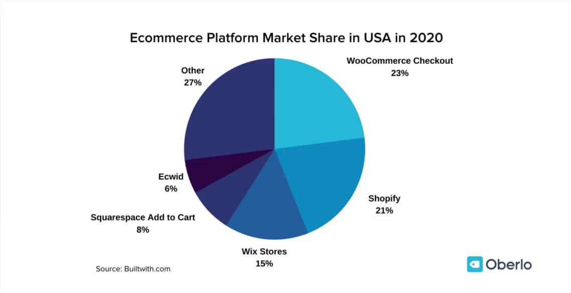 Oberlo Ecommerce Platform Market Share