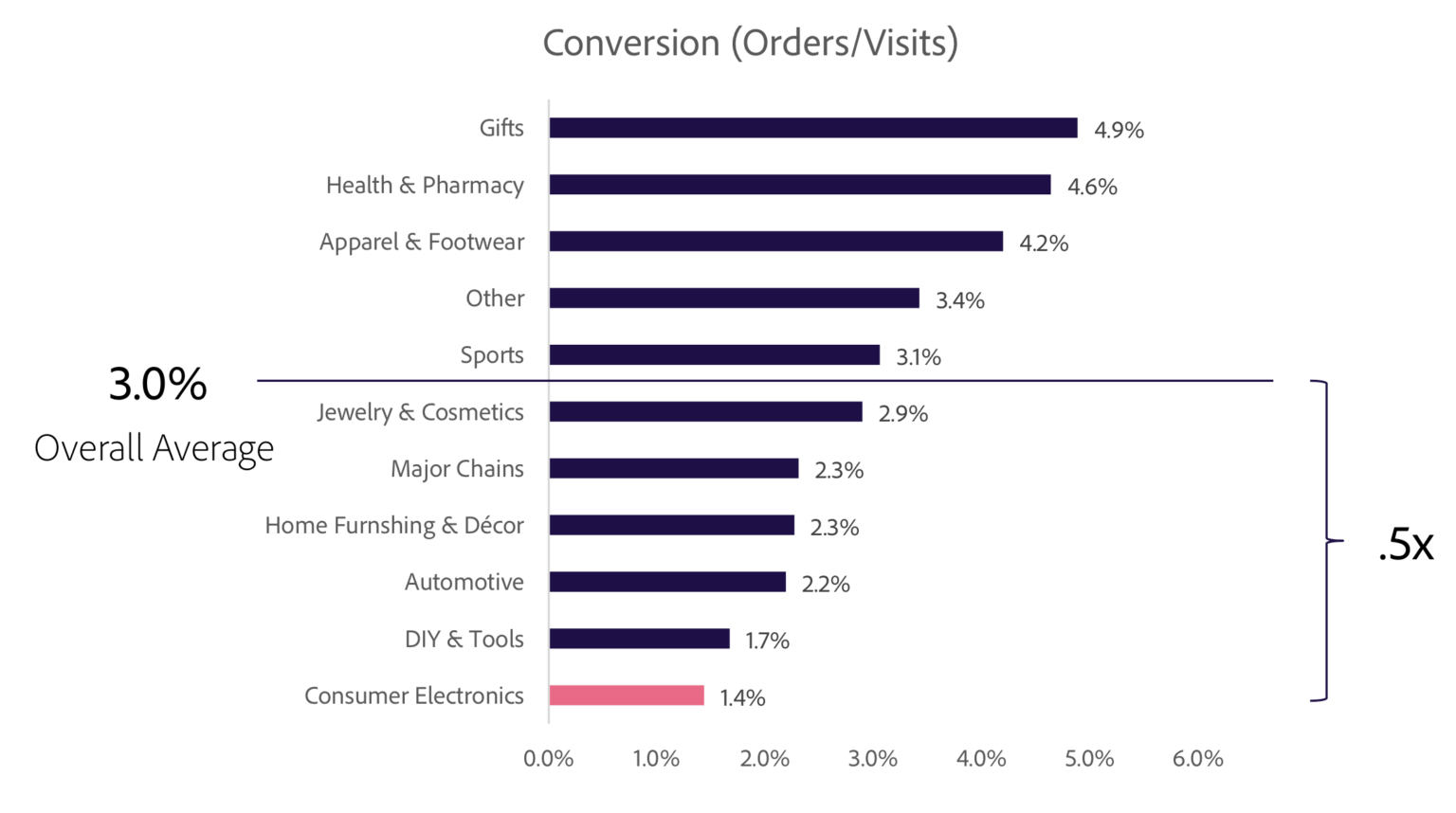 ecommerce conversion stats