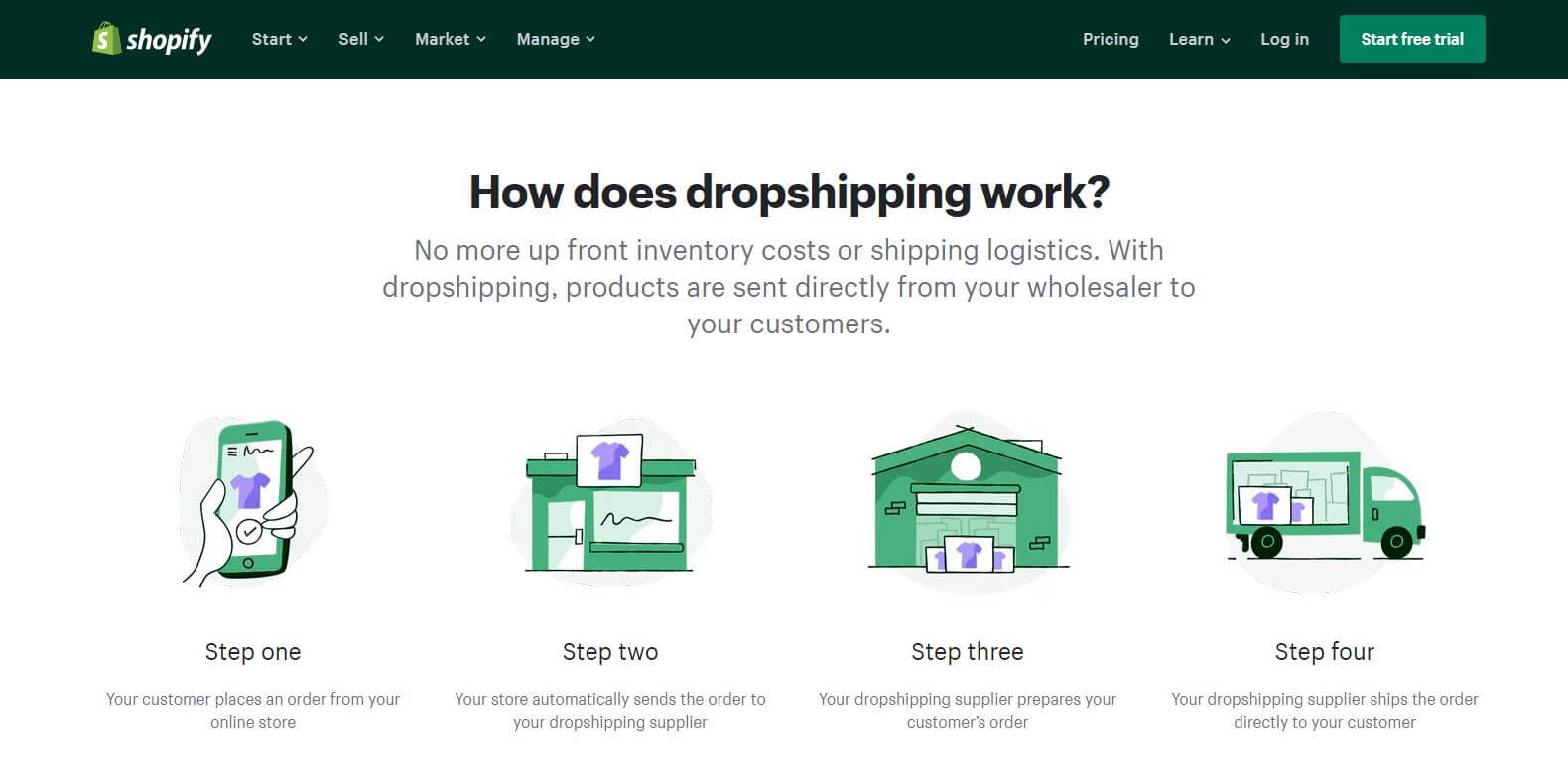 How to Shopify Dropshipping