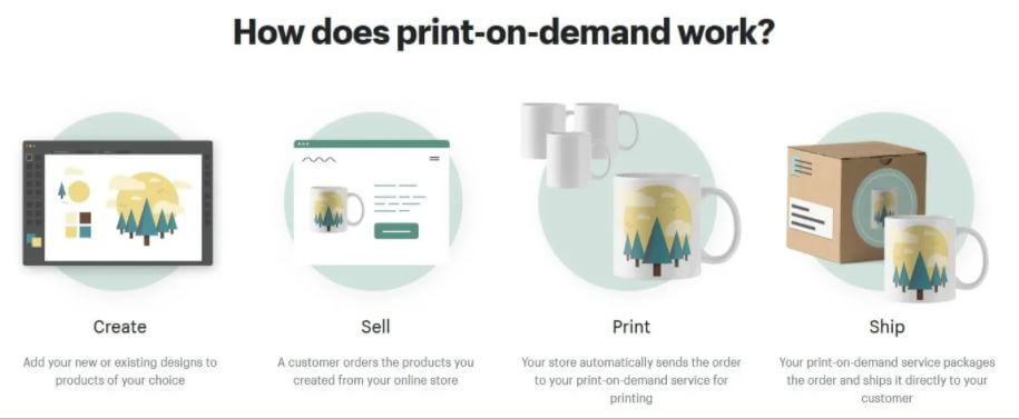 how does print on demand work