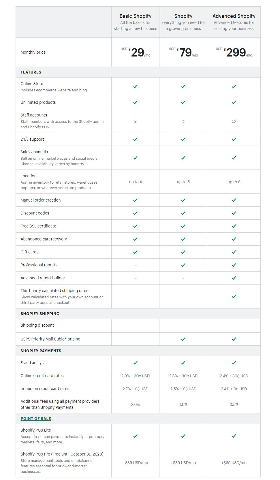 Shopify Plan Details