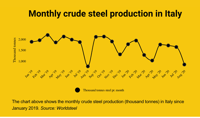 Monthly crude steel production in Italy