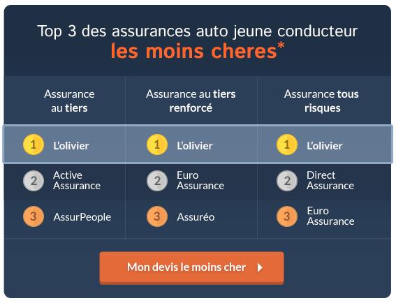 Top 3 assurance moins cheres