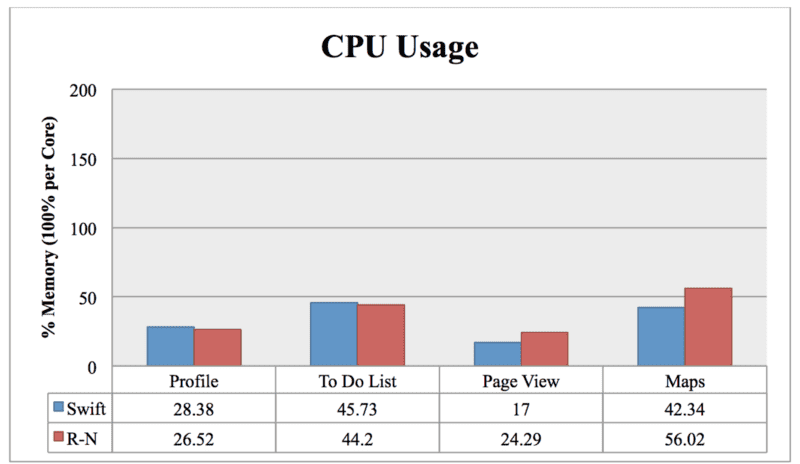 React Native vs Swift: Performance Comparison
