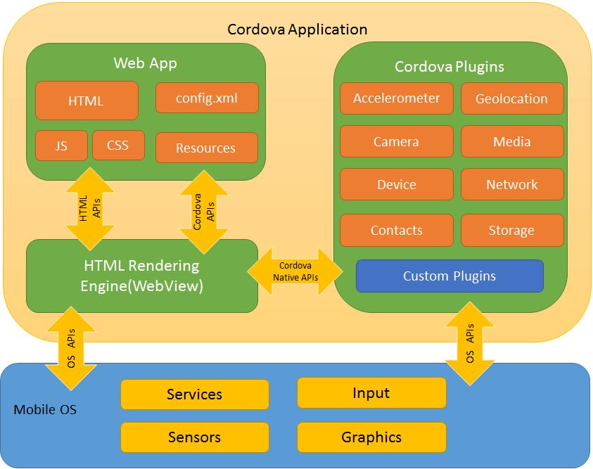 Cordova App Architecture